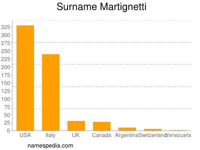 Surname Martignetti