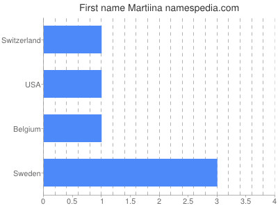 Given name Martiina