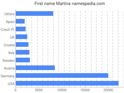 Given name Martina