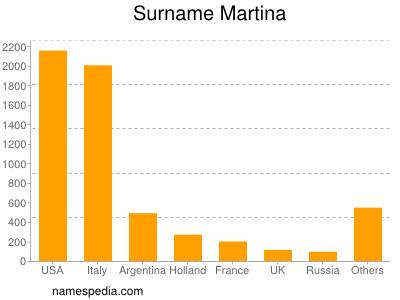 Surname Martina