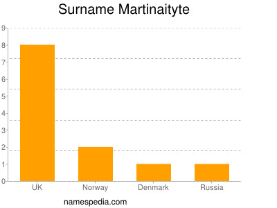 Surname Martinaityte