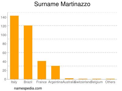 Surname Martinazzo