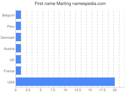 Given name Marting
