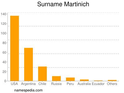 Surname Martinich