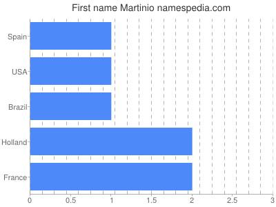 Given name Martinio
