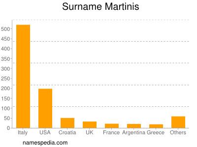 Surname Martinis