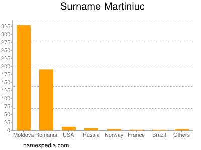 Surname Martiniuc