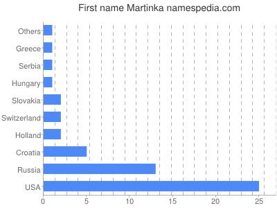 Given name Martinka