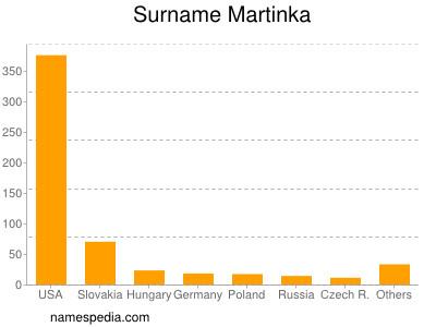 Surname Martinka