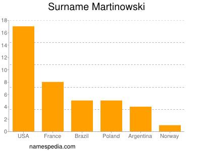 Surname Martinowski