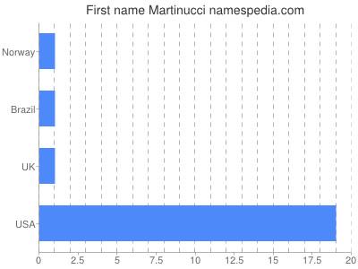 Given name Martinucci