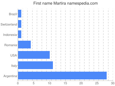 Given name Martira