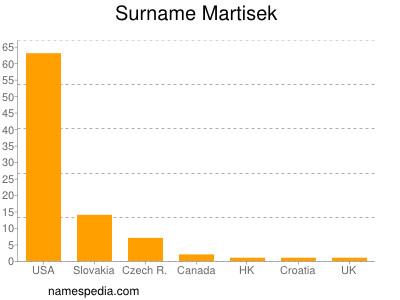 Surname Martisek