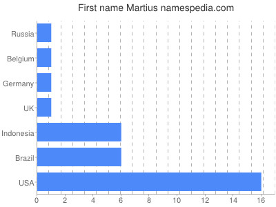 Given name Martius