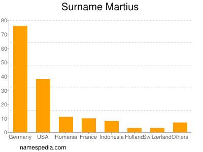 Surname Martius