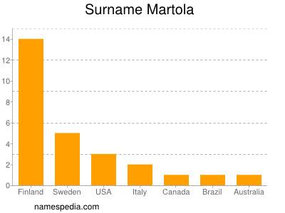 Surname Martola