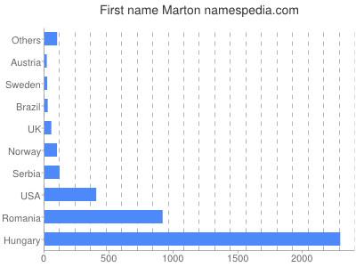 Given name Marton