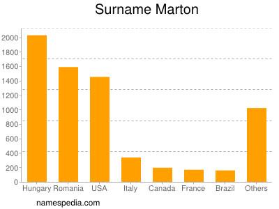 Surname Marton