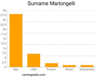 Surname Martongelli