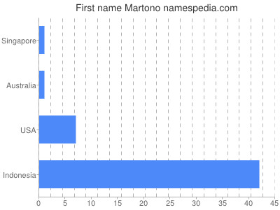 Given name Martono
