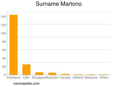 Surname Martono