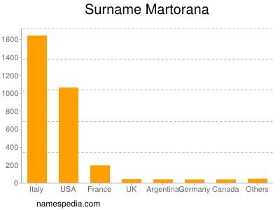 Surname Martorana
