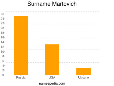 Surname Martovich
