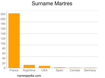 Surname Martres