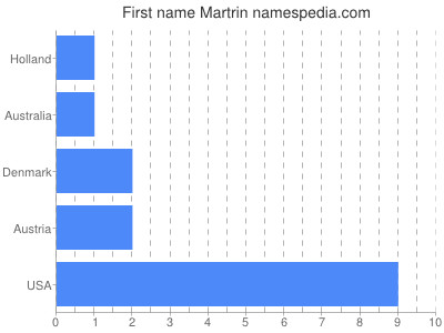 Given name Martrin