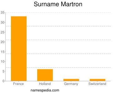 Surname Martron