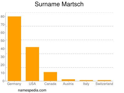 Surname Martsch