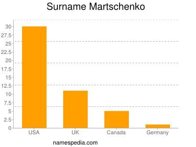 Surname Martschenko