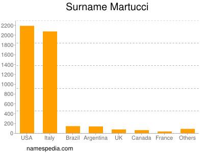 Surname Martucci
