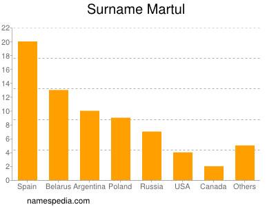 Surname Martul