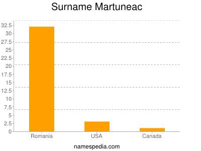 Surname Martuneac