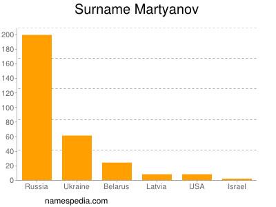 Surname Martyanov