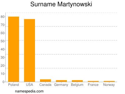 Surname Martynowski