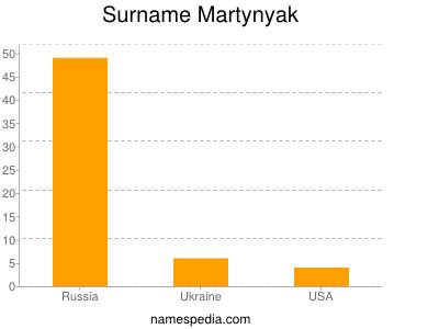 Surname Martynyak