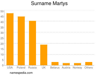 Surname Martys