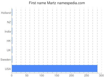 Given name Martz