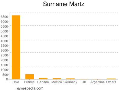 Surname Martz