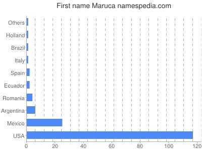 Given name Maruca
