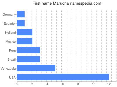 Given name Marucha