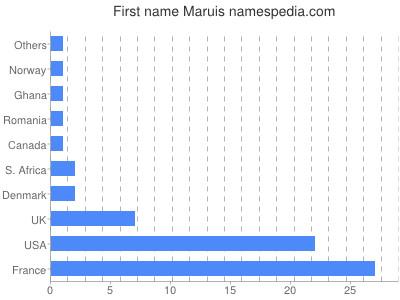 Given name Maruis