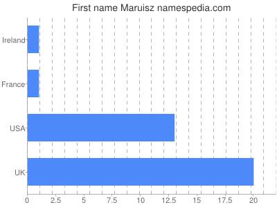 Given name Maruisz