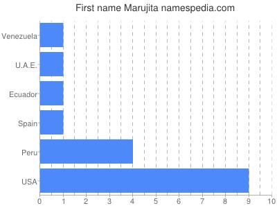 Given name Marujita