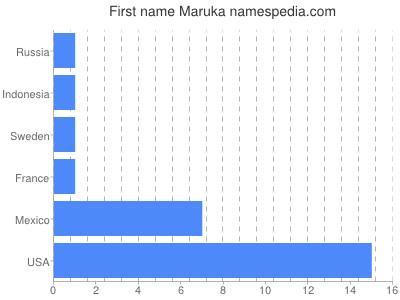 Given name Maruka