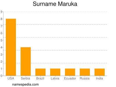 Surname Maruka