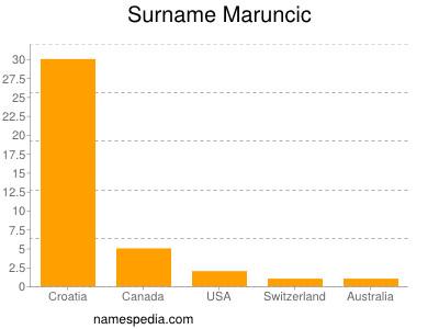 Surname Maruncic