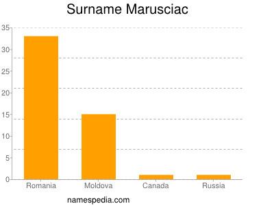 Surname Marusciac